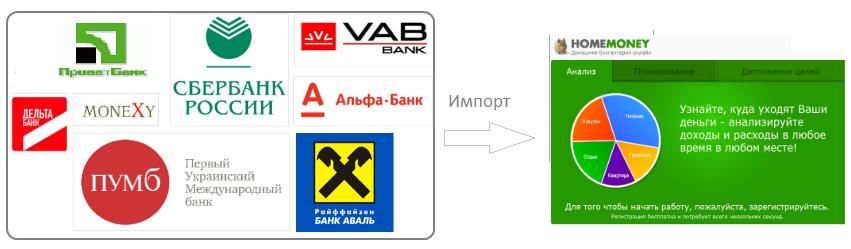 Из приватбанка и других банков в homemoney